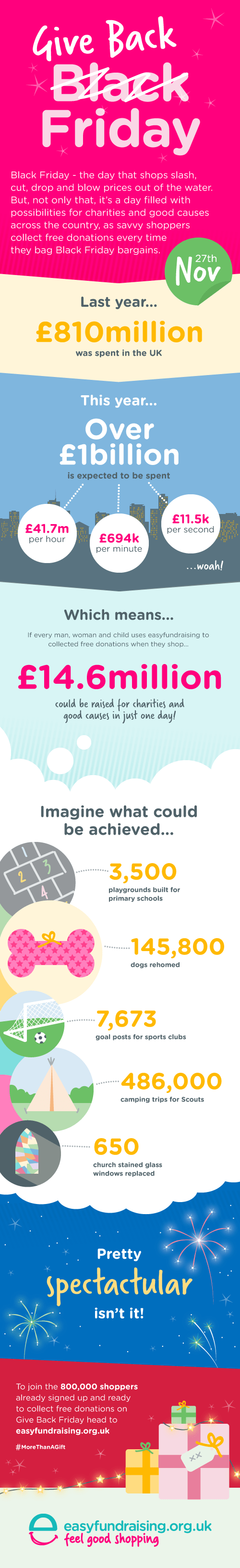 Black Friday fundraising – what could you raise? - An Infographic from easyfundraising.org.uk Blog - easyfundraising.org.uk<