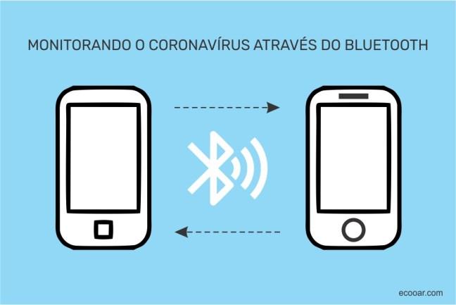 Arte mostra aparelhos celulares e o símbolo de bluetooth