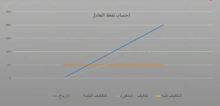 حساب نقطة التعادل للمشروع