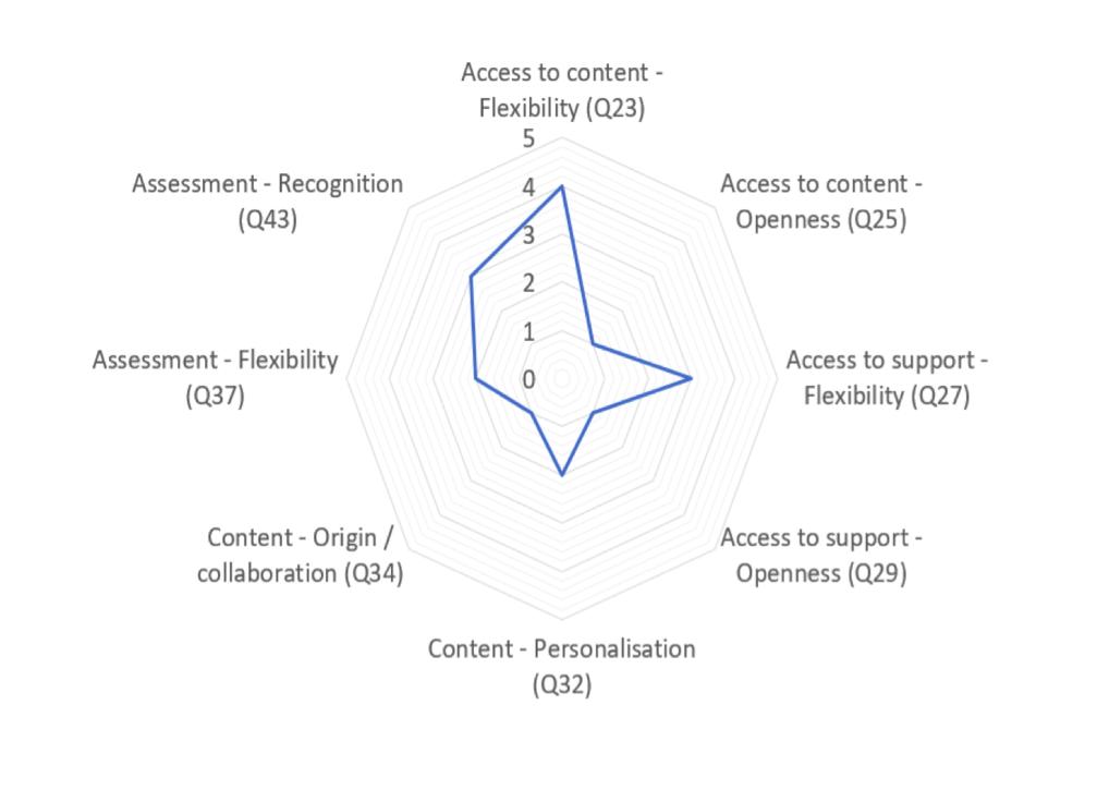 Developing models of open, online education – OER Hub