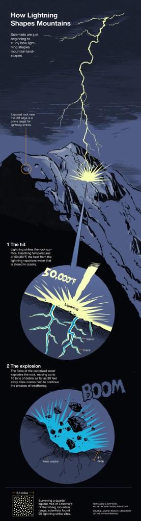 Illustration by Fernando G. Baptista and Kelsey Nowakowski, National Geographic
