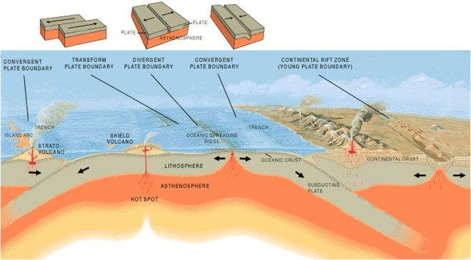 Illustration by José F. Vigil from This Dynamic Planet—a wall map produced jointly by the U.S. Geological Survey, the Smithsonian Institution, and the U.S. Naval Research Laboratory