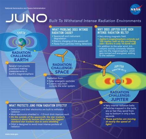 Juno Infographic_v5