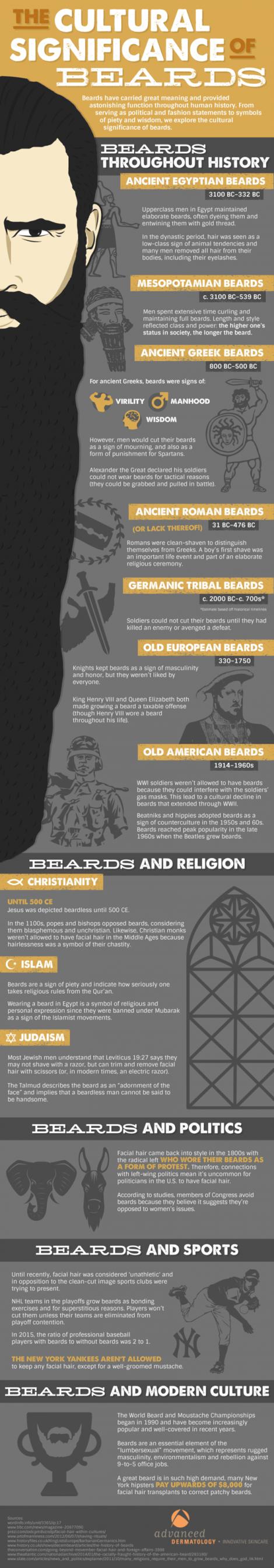 Infographic courtesy ADVDERMATOLOGY.COM