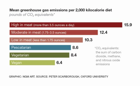 Vegetarian diets would shrink greenhouse gas emissions. Graph by National Geographic magazine