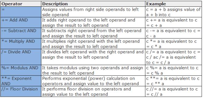 Assignment Operators python