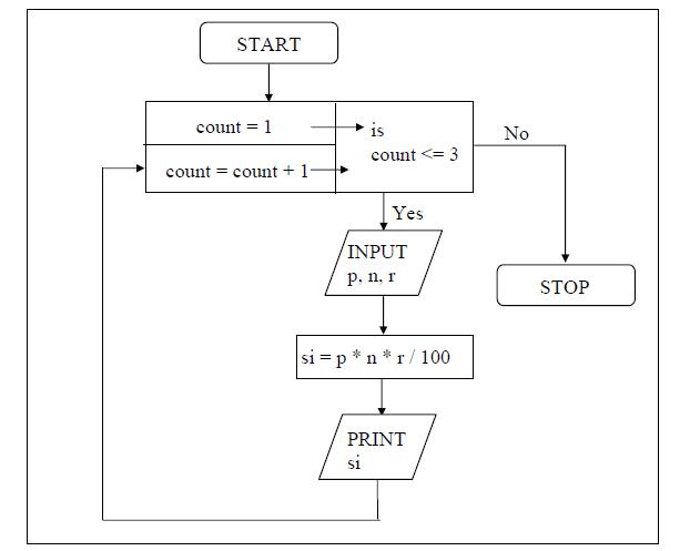 for loop flowchart