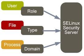 understanding selinux