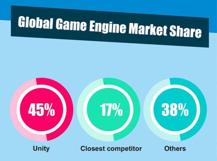 Global Game Engine