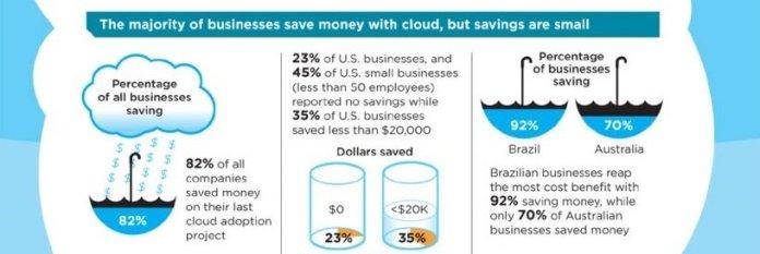 business revenue woth cloud
