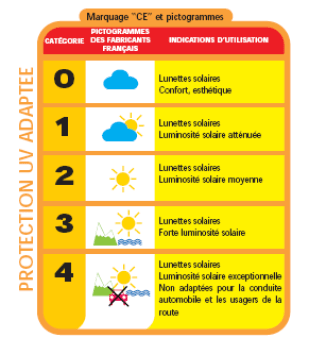 Indice de protection uv solaire