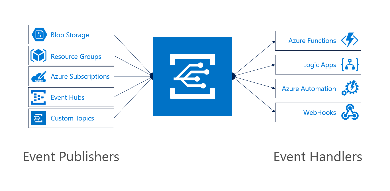 Creating event driven integrations using Azure Event Grid