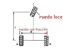 Configuración diferencial