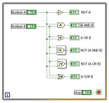 Diagrama de bloques de las funciones lógicas empleadas