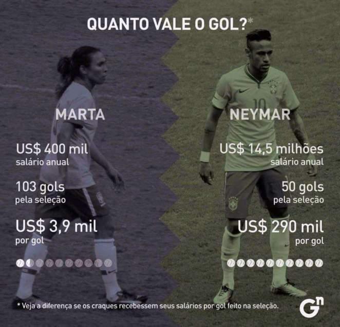 Resultado de imagen para marta neymar