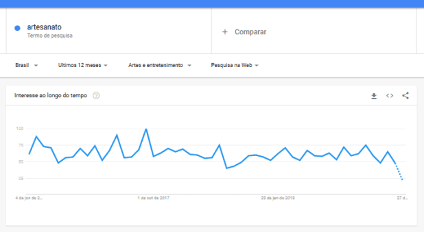 Google Trends grafico
