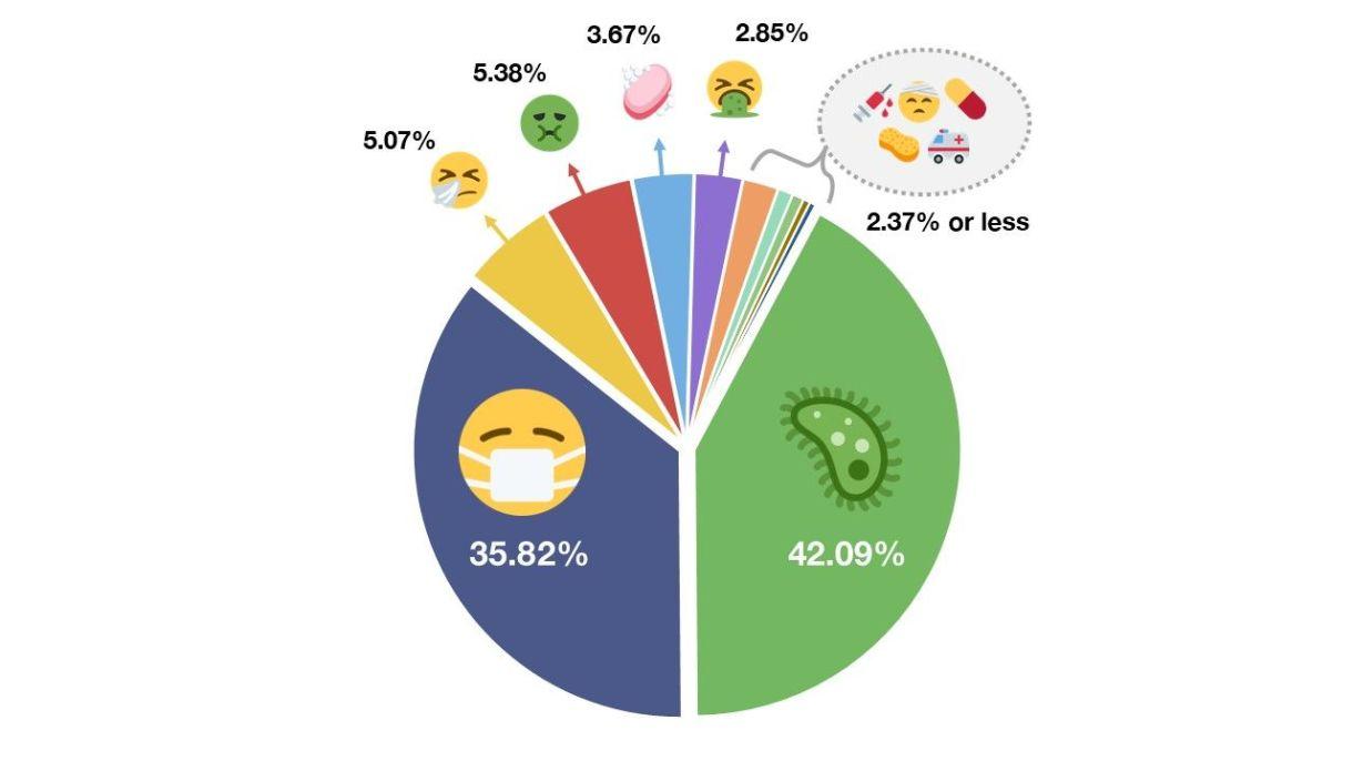 Emojipedia Sample of Illnes Tweets Top Coronavirus Conversations - قائمة رموز الإيموجي الأكثر شعبية في عصر الكورونا