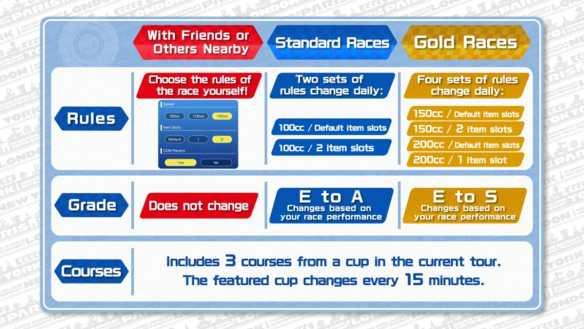 Ob Gold-Rennen oder Strecken mit eigenen Regeln - es gibt viele Möglichkeiten.