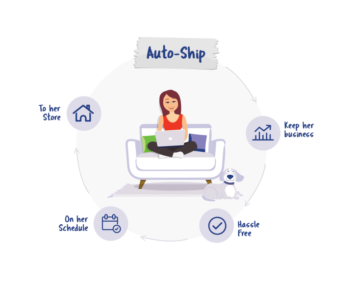 Auto-Ship is great for you and your customers
