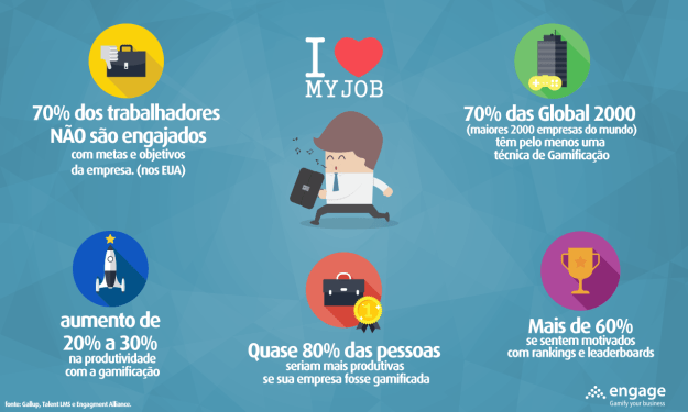o que e gamification