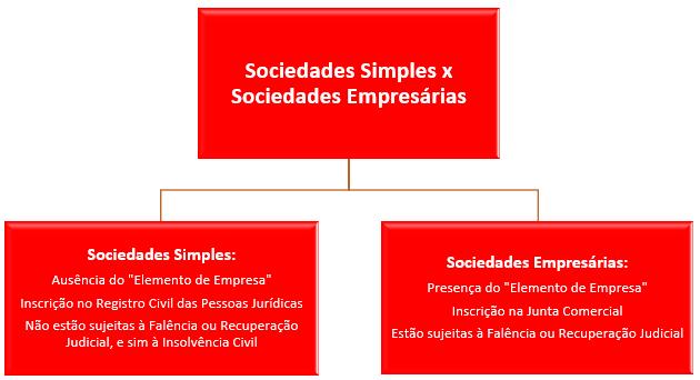 ociedades simples e sociedades empresárias