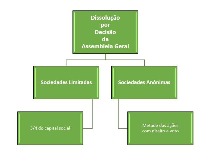 dissolução pela assembleia geral