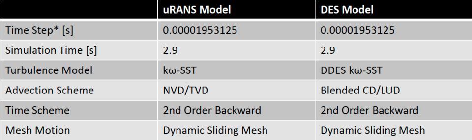 Case setup for uRANS and DES Models