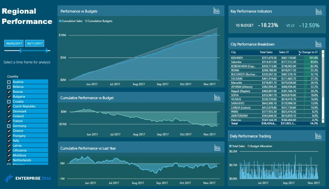 Enterprise DNA Power BI Regional Performance Dashboard Template