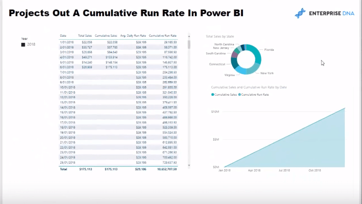 Average Cumulative Run Rate Power BI