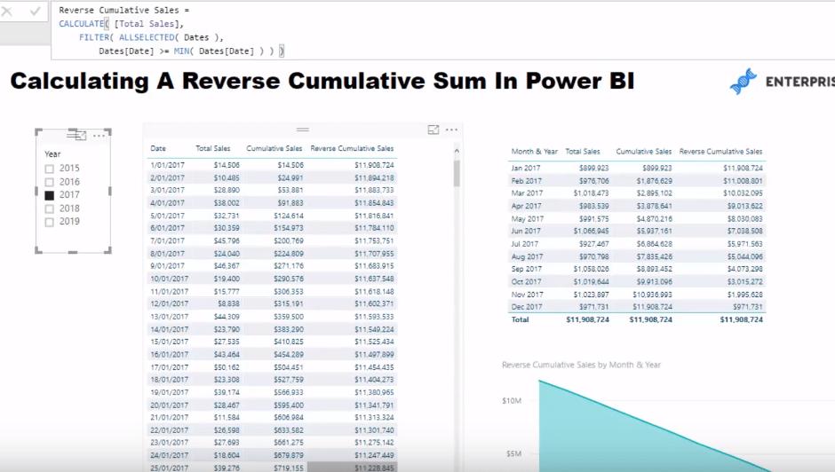 Reverse Cumulative Total