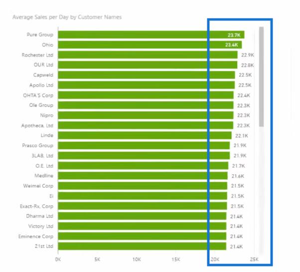 average sales per day calculated using averagex in dax