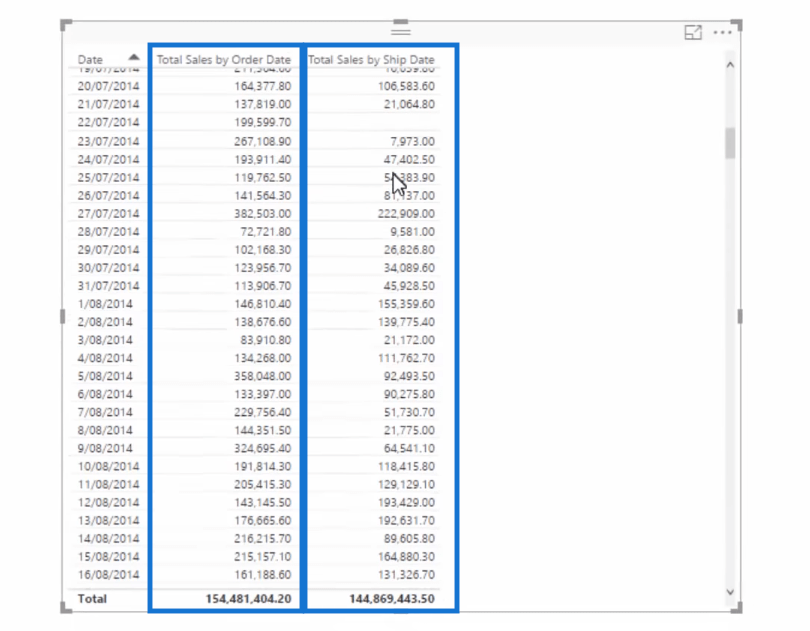 table with two different dates in power bi