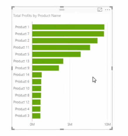 visual sorted by total profits