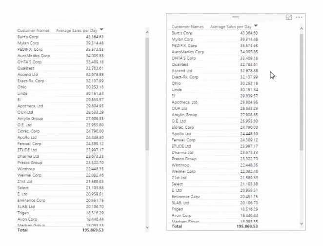 duplicating average sales table