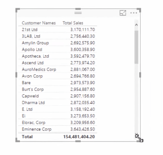 total sales by customer names table