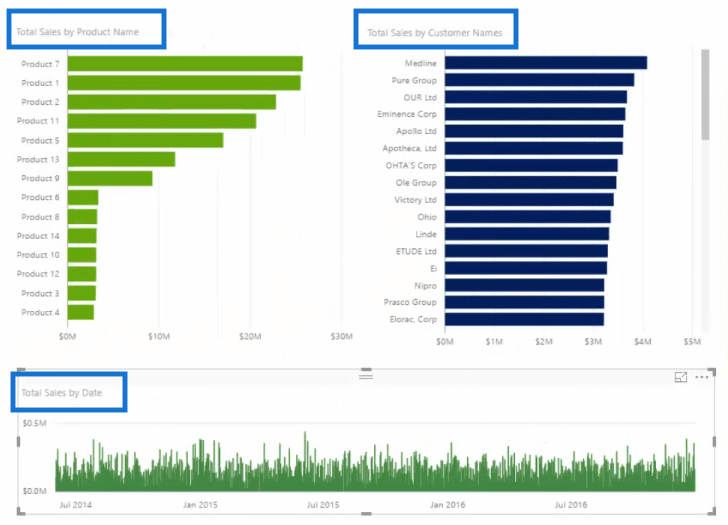 Visuals - Total Sales by Product Name Total Sales by Customer Names and Total Sales by Date