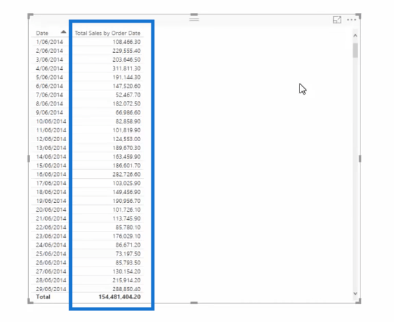 total sales by order date column