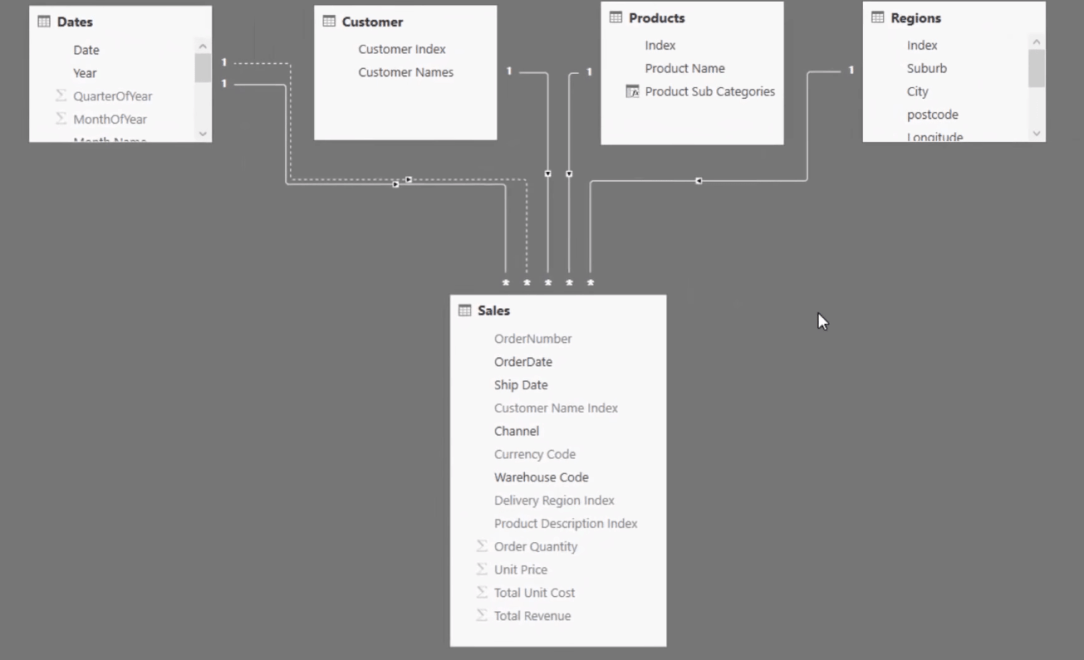 initial data model before working on how to group data in power bi