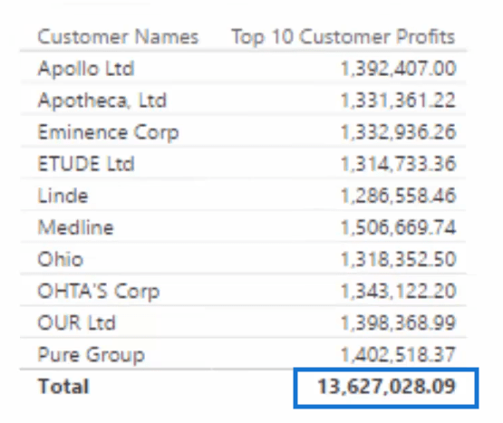 table with correct total profits