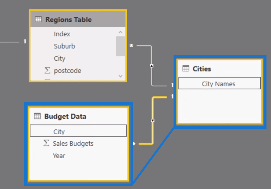 Power BI Budget Data and Cities Tables Relationships