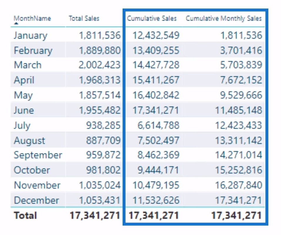 difference between cumulative sales and cumulative monthly sales result