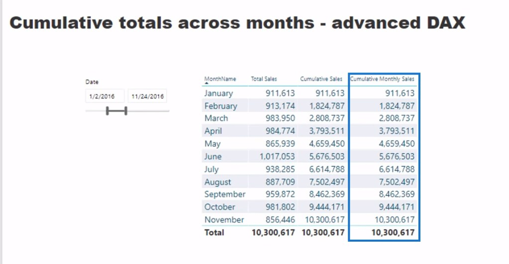 cumulative monthly sales column in a date table