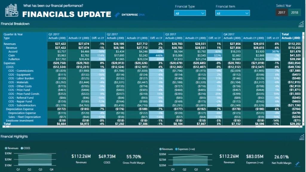 Sample Power BI Financial Reporting Table