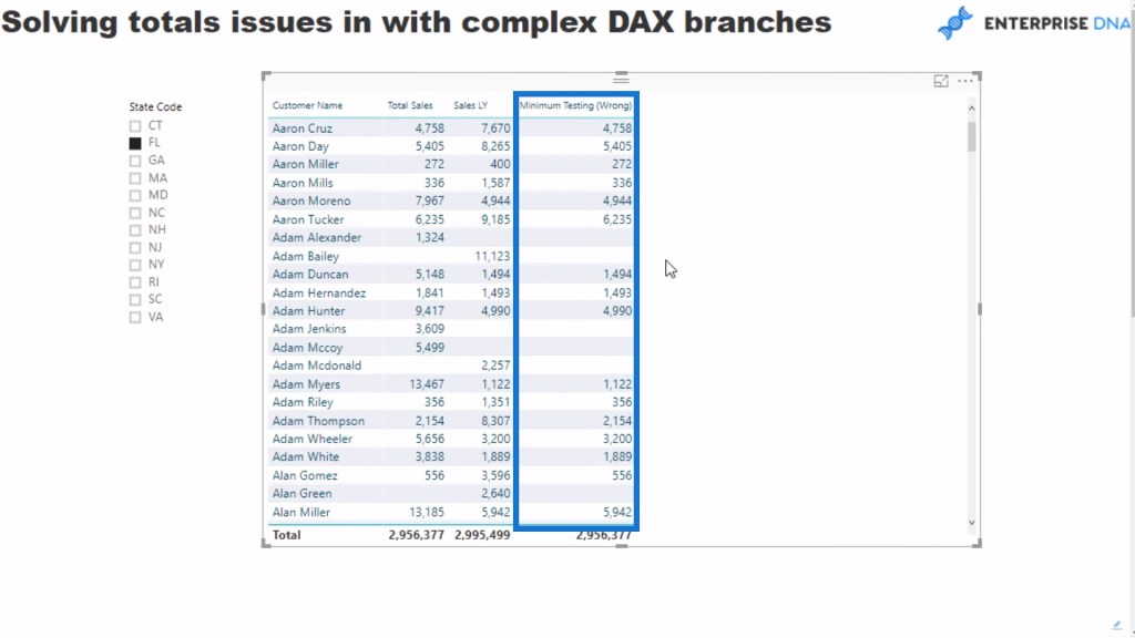 results based on the minimum testing DAX measure