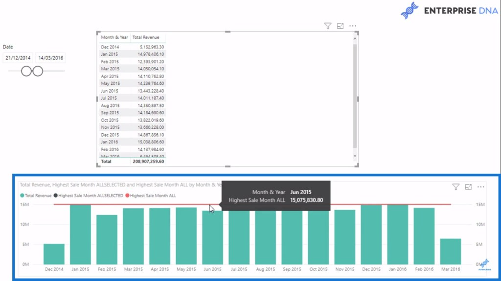 sample data chart in visualizing the highest sale month in Power BI