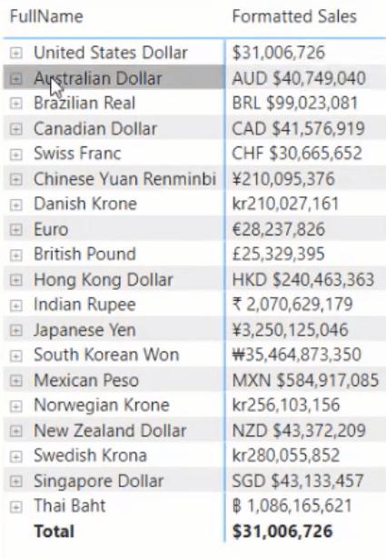 format currencies