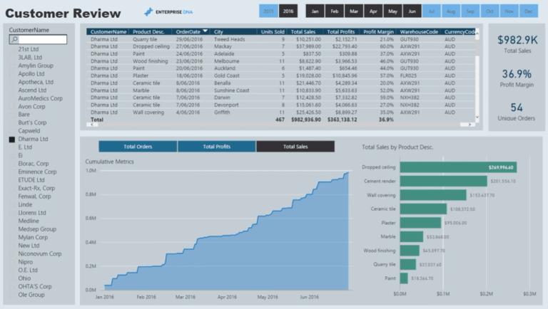Power BI finance dashboard examples
