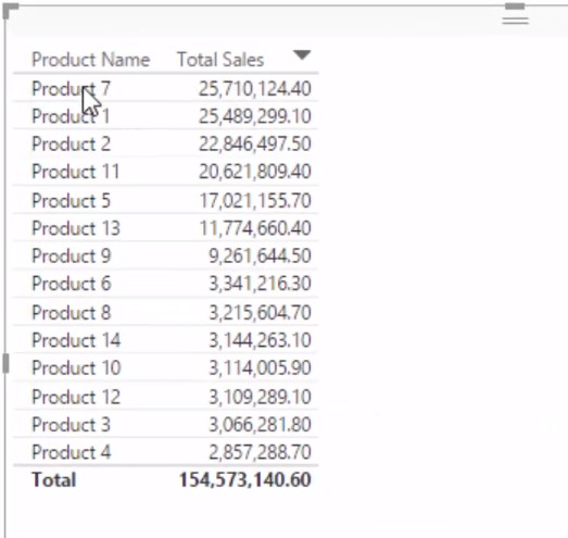 Product Name and Total - Percent of Total Power BI