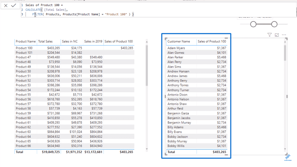 Sales of Product 100 through Customer Name - Table in Power BI