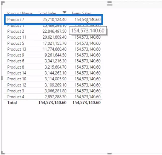 Product 7 example - Percent of Total Power BI